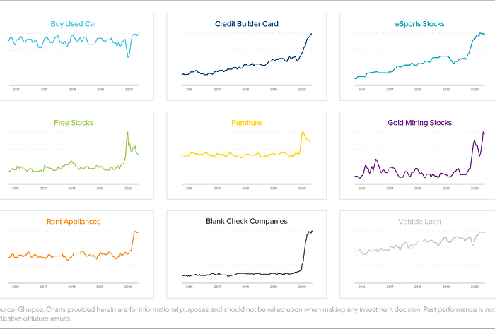 Charting the COVID Effect on Fintech