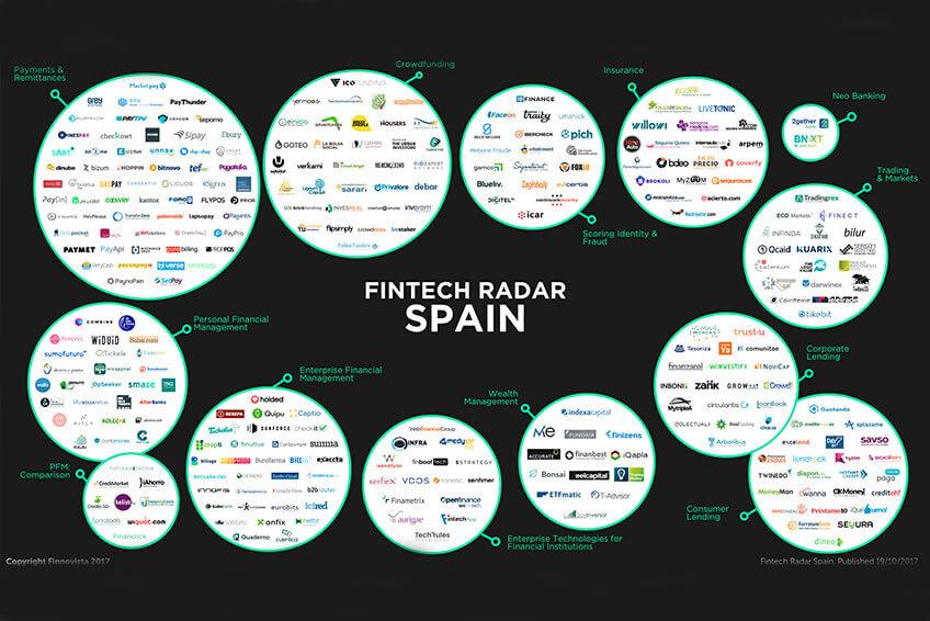 ecosistema-Fintech-España
